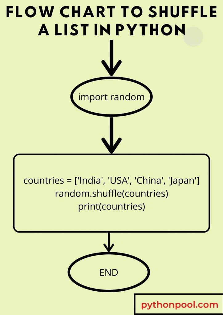 Python Shuffle List Flowchart of shuffle()