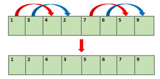 sorting using bitonic sort