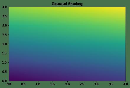 Gouraud Shading