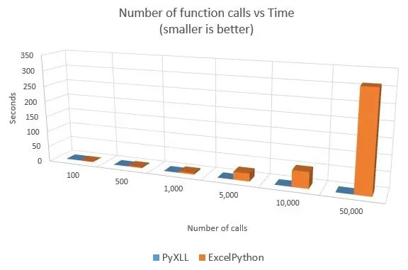 performance of calls