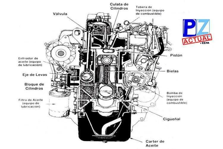 Motor, las partes que lo conforman. Imagen tomadas de Internet con fines ilustrativos. www.pzactual.com