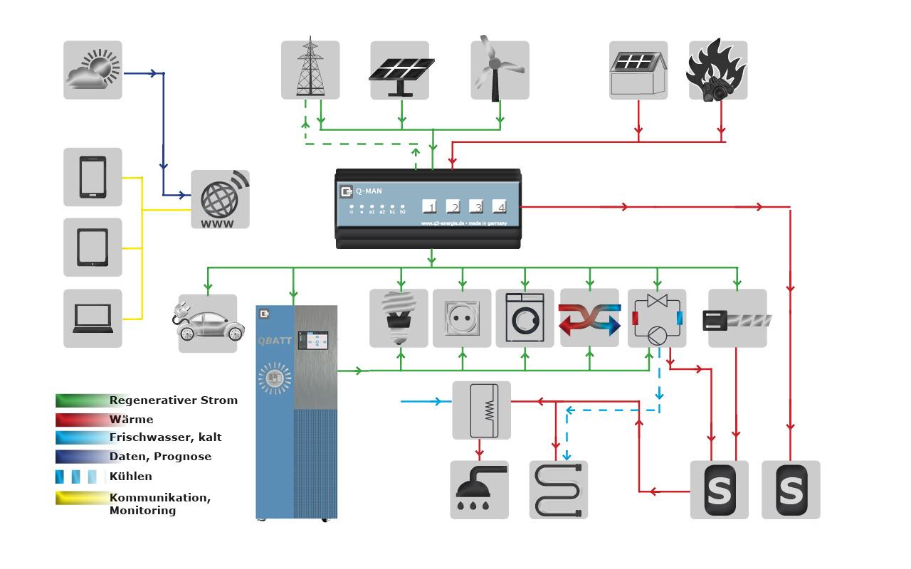 Datenlogger Energiemanagement