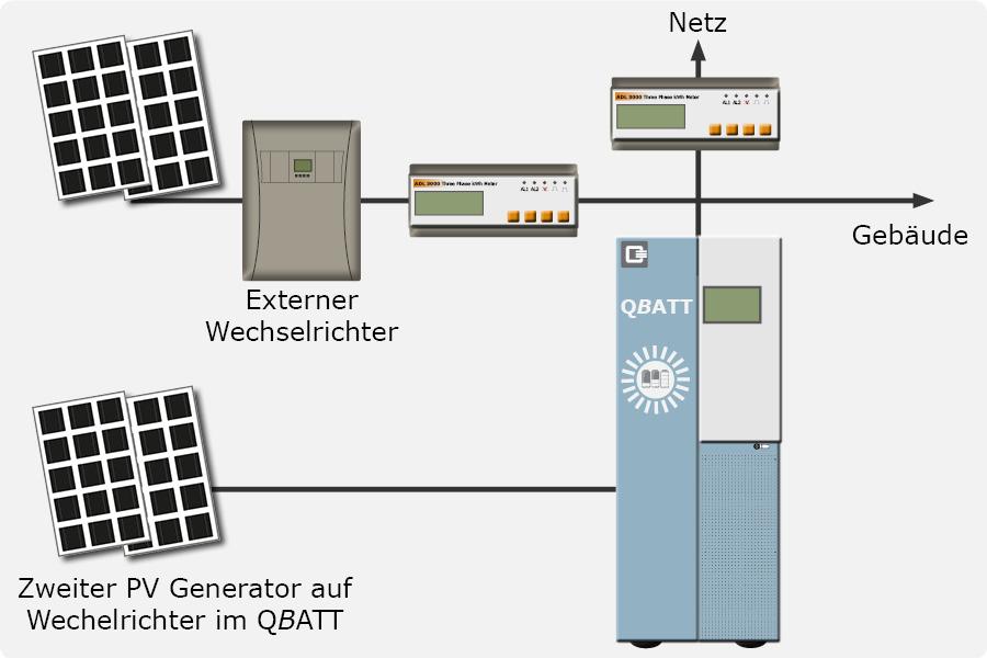 Grundsystem Hybrid (AC und DC gekoppelt)