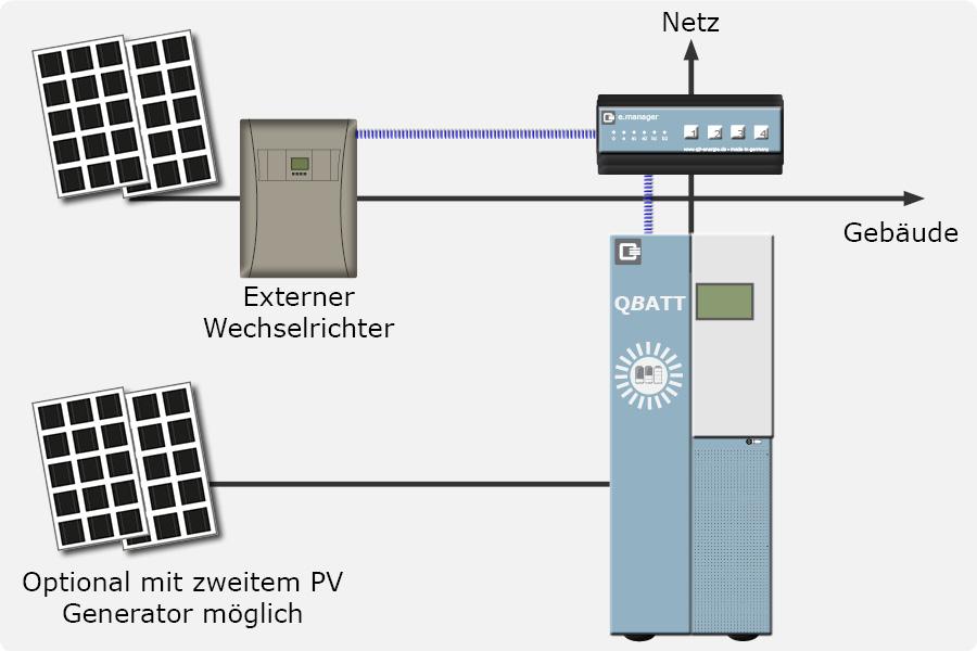 AC (optional auch zusätzlich DC möglich) gekoppelt mit Q-MAN Energiemanager