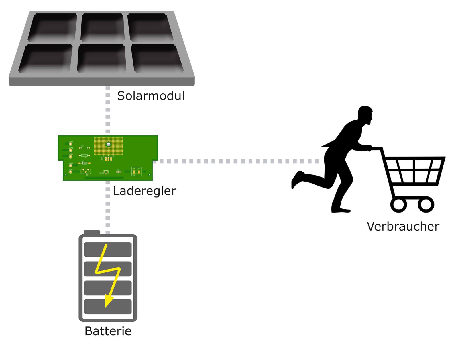 Automatyczny system zasilania Schemat prostego obszaru zastosowania