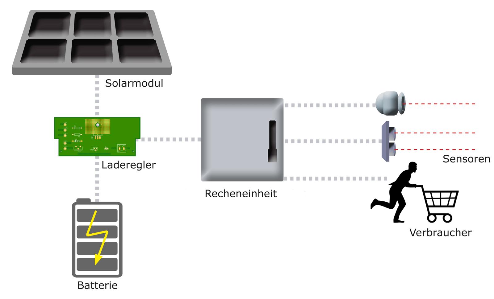 Schema erweiterter Anwendungsbereich QTARK Erweiterung autarke Stromversorgung