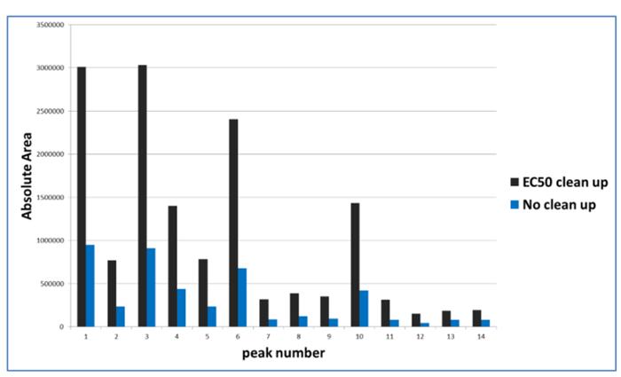 Ludger EC50 desalting comparison graph