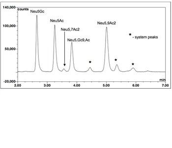 Sialic acid reference panel
