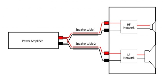 biwiring speakers an exploration of the benefits