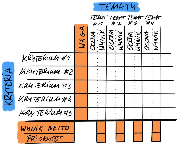 Techniki Priorytetyzacji #2 ‑Theme Scoring
