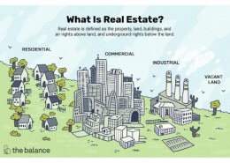 Why is it called real estate?