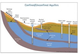 The groundwater can become confined between two impermeable layers. This type of enclosed water is called ?