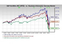 Can we buy S&P Global, Inc.  stock now (2020) for long term?