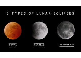 What are the three types of lunar eclipses?