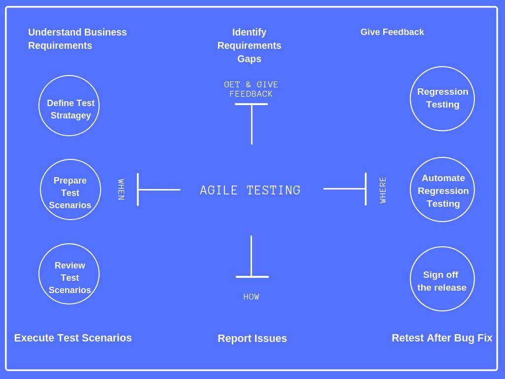Agile Testing Mind map