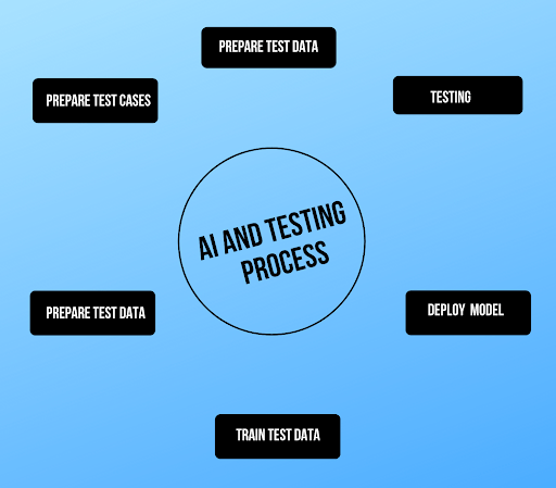 AI and Testing Process