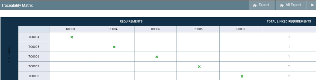 Requirements Traceability Matrix in QA touch