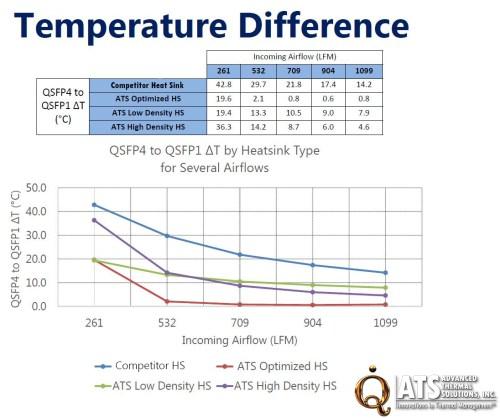 QSFP Heat Sinks