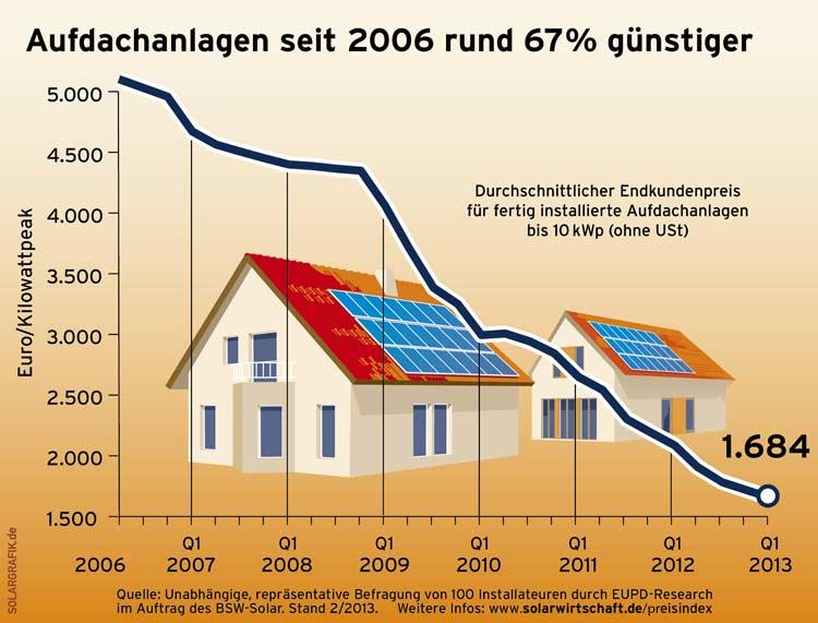 Kosten Photovoltaik