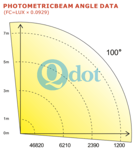 parameter for 4pcs 90W warm white 3000k CREE COB LED blinder light