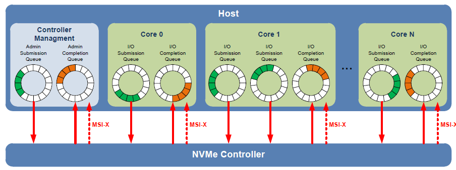 EMC VNX