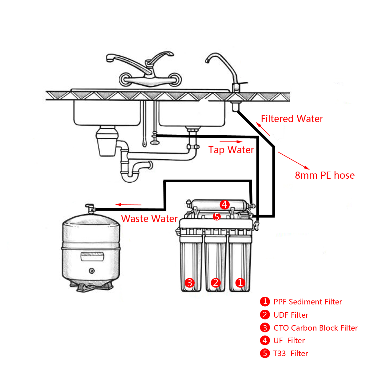 5 Stage Water Filters Home Drinking Reverse Osmosis System