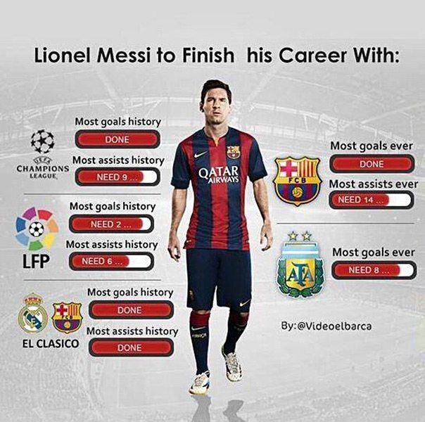 Récords de Lio Messi