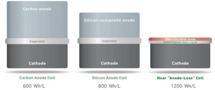 Baterías SolidEnergy más capacidad