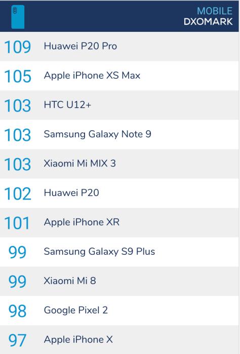 DXOMark top smartphones