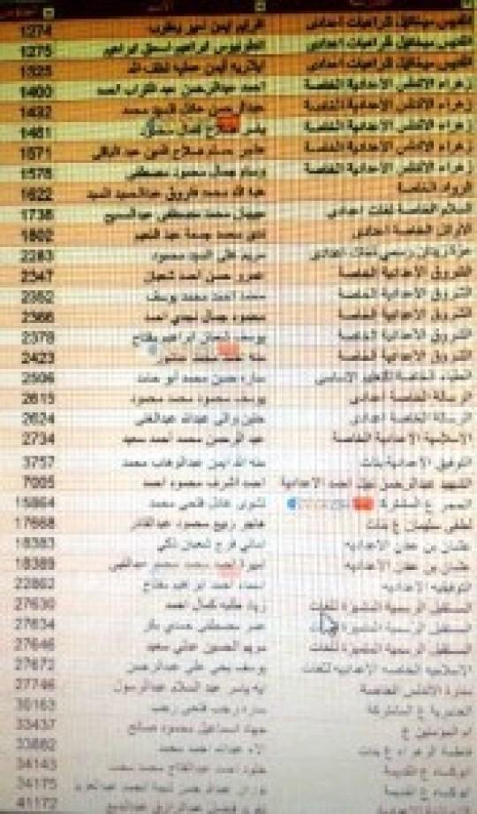قائمة شرف أوائل إعدادية الفيوم
