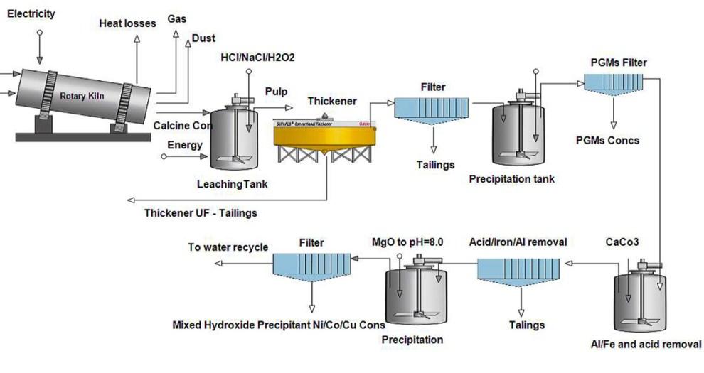 Hydrogen peroxide processing diagram