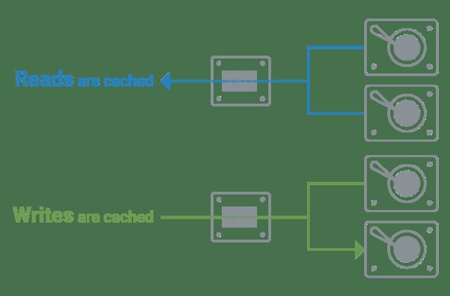 กราฟิกอธิบายการทำ Read กับ Write cache ด้วย SSD cache acceleration