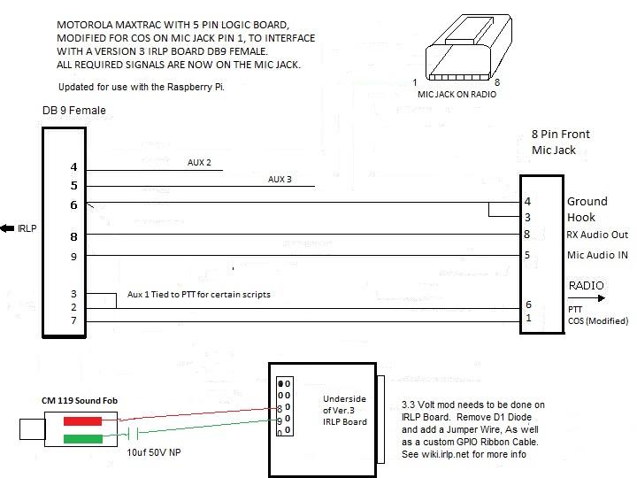 Surprising Motorola Cdm750 Wiring Diagram Diagram Data Schema Wiring 101 Olytiaxxcnl