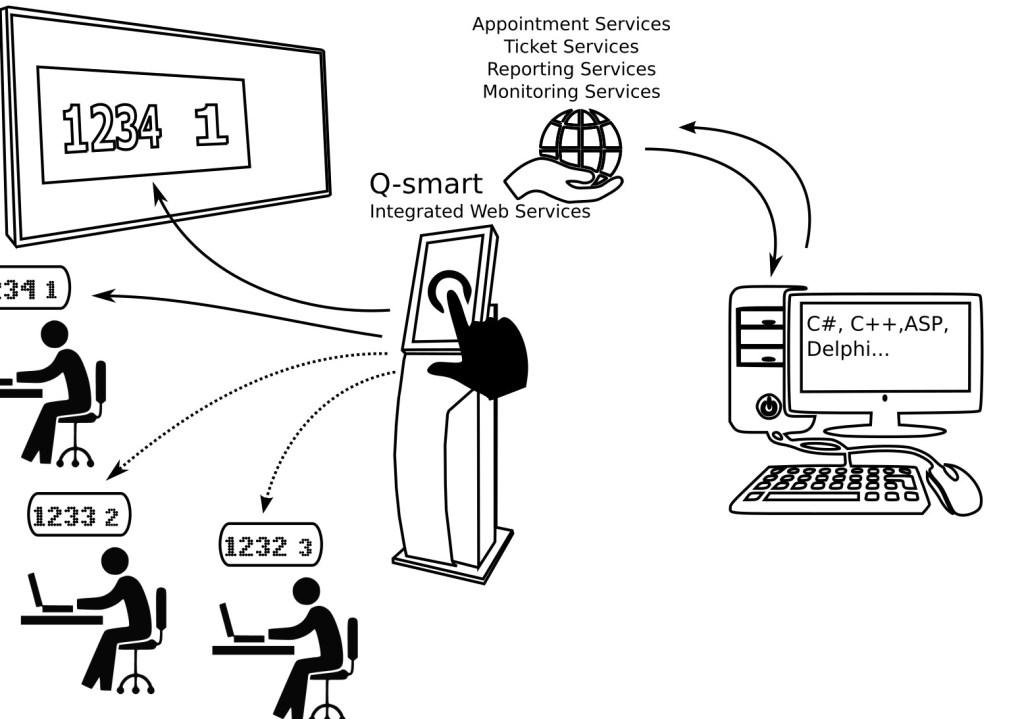 queue management system web services