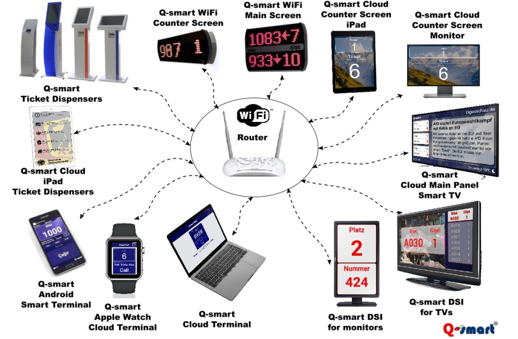 wifi queue management schematic