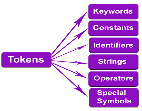 Tokens, Keywords, Identifier