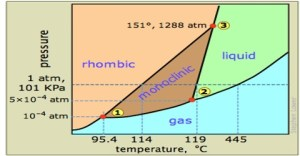One Component Phase Systems: Sulphur System  QS Study