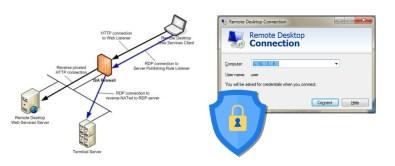 secure RDP