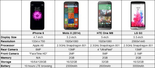 Analisi dei punti di confronto tra iPhone 6 e gli altri smartphone
