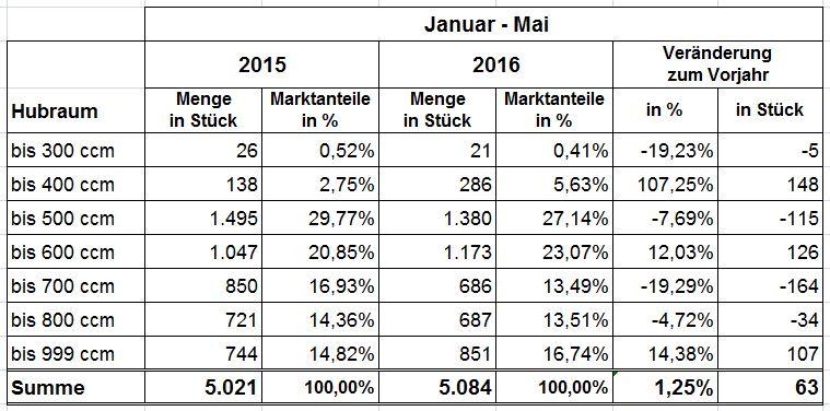 statistik_tabelle4
