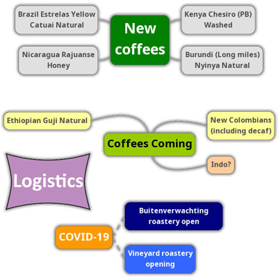 Quaffee Newsletter June 2020 – new coffees, coming coffees and a breakdown of logistics