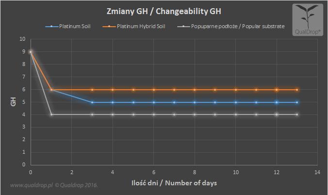 Platinum soil PHS test 100 days chart GH