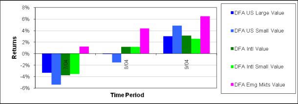 2004-10 Q3Graph