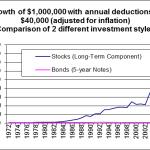 2004-11 StocksVsBonds