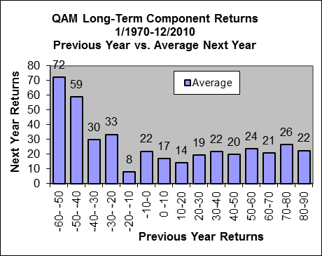 2005-02 Returns1avg