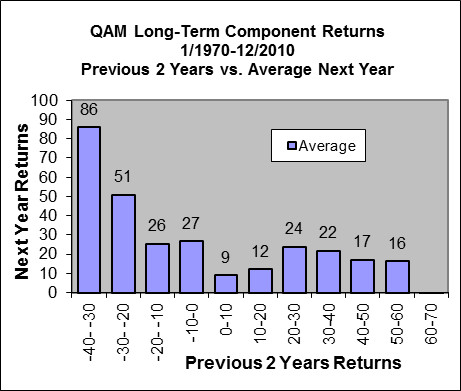 2005-02 Returns2avg