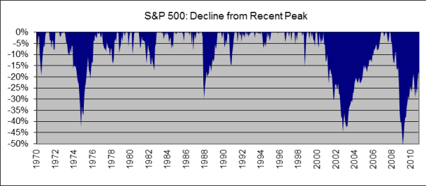 2005-04 S&P 500 Decline from recent peak