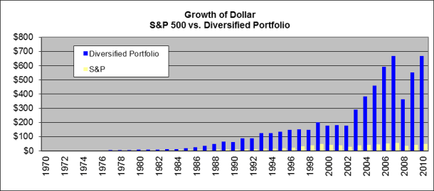 2005-04 S&P 500 QAM Growth of Dollar