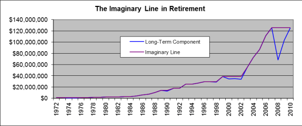 2005-12 The Imaginary Line Graph in Retirement