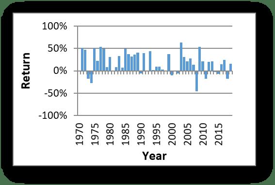 Returns Graph Long-Term Component